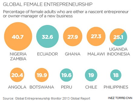 African entrepreneurs female