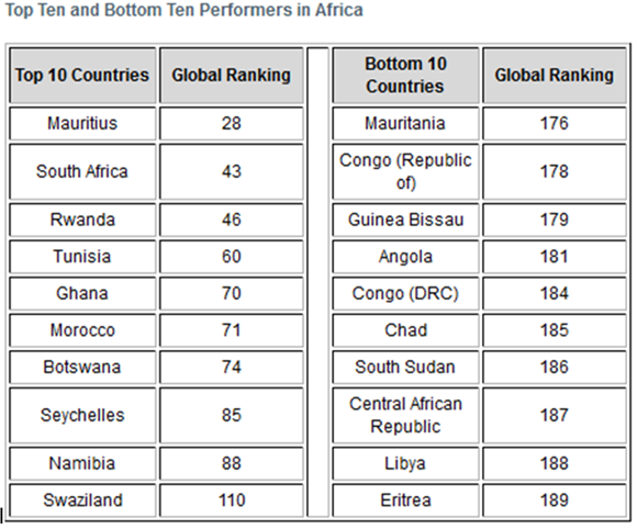 Top AFrica performers