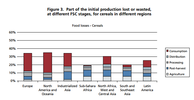Africa Food waste 1