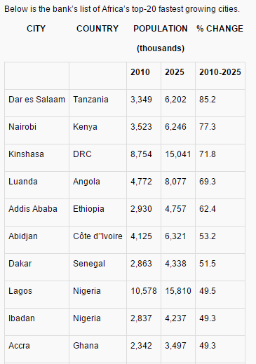 africa fastest growing markets